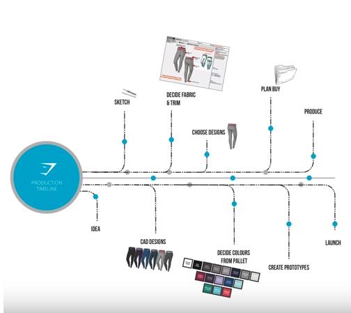 How to Create a Ecommerce Brand like Gym Shark | Sourcify